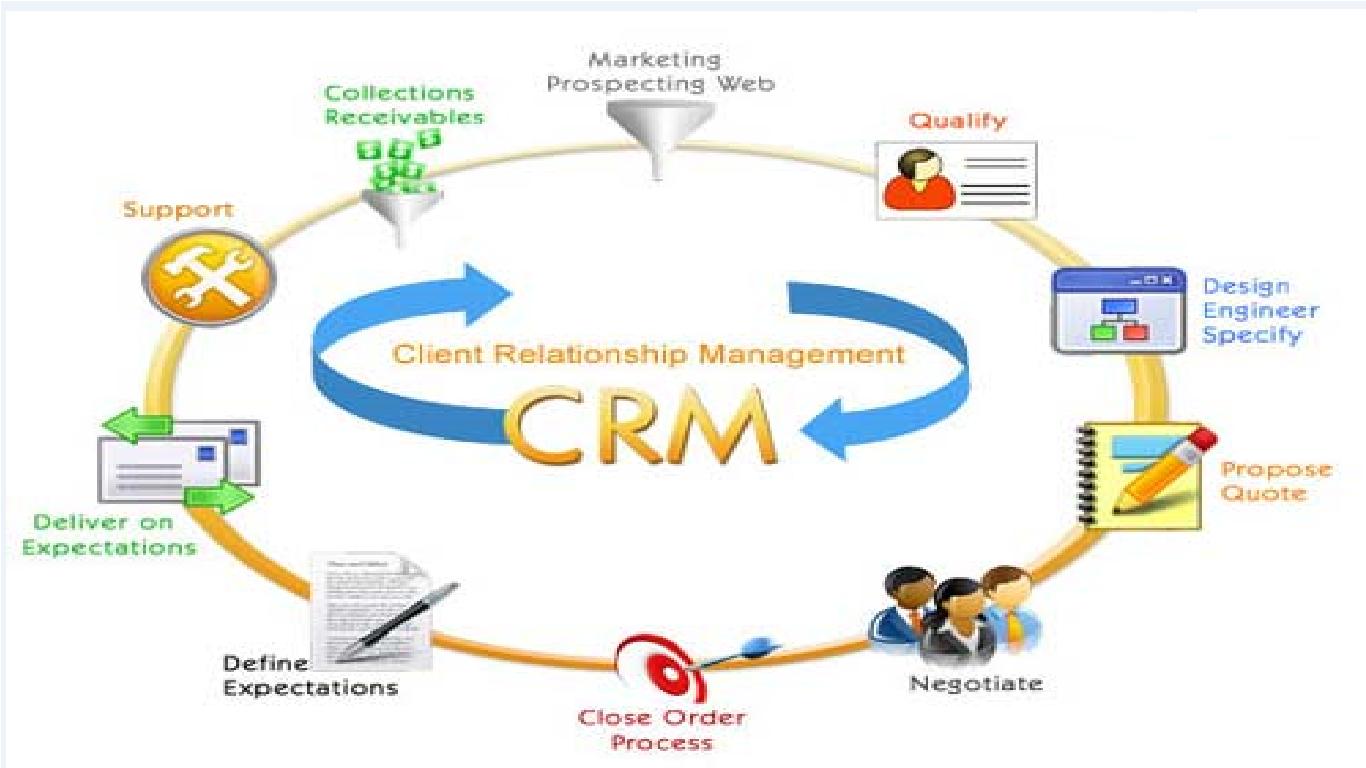 Phần mềm CRM nào tốt ? TOP 7 phần mềm CRM tốt nhất