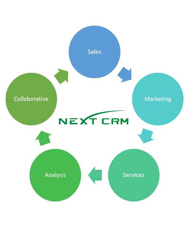 Phần mềm CRM cho công ty bảo hiểm tài chính