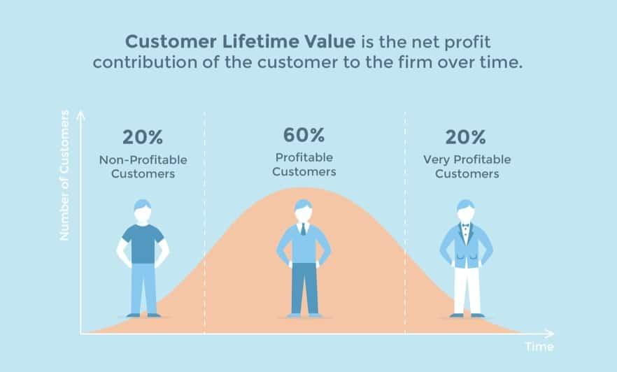 Giá trị vòng đời khách hàng (Customer Lifetime Value – CLV) là gì