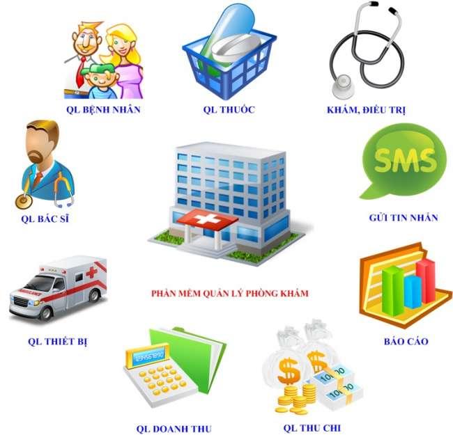 Phần mềm CRM cho phòng khám, dịch vụ y tế