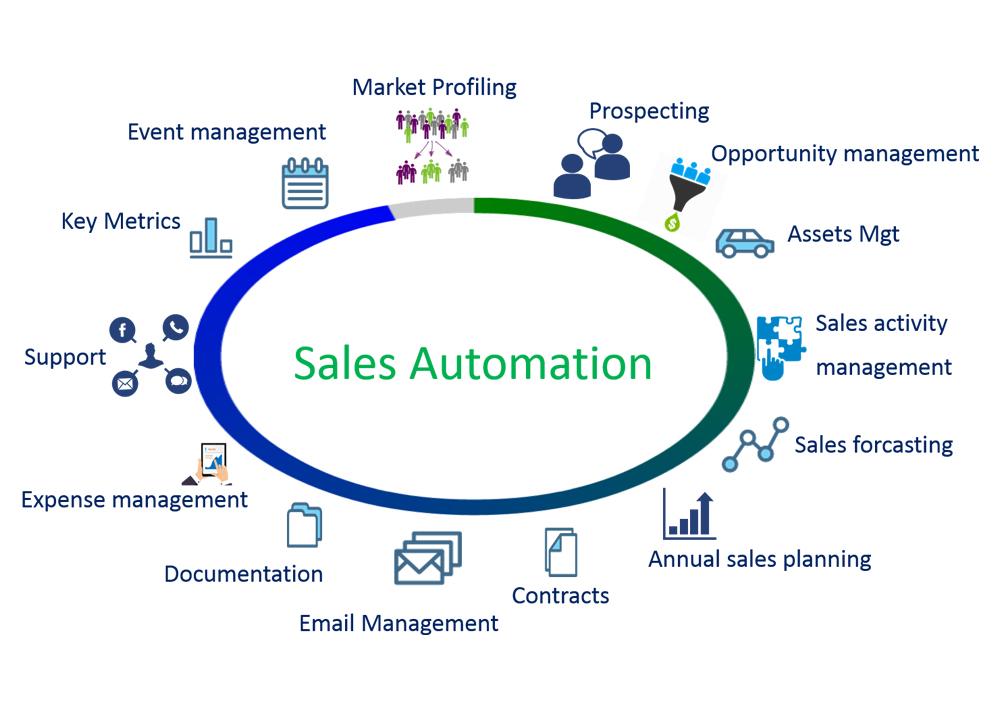 Sales Automation là gì?
