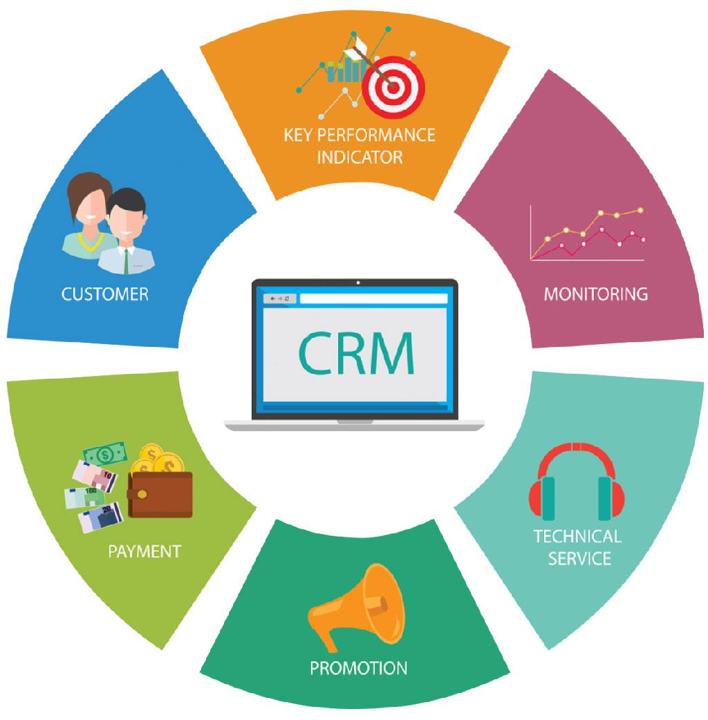 Triển khai phần mềm CRM cho doanh nghiệp sẽ được lợi gì?